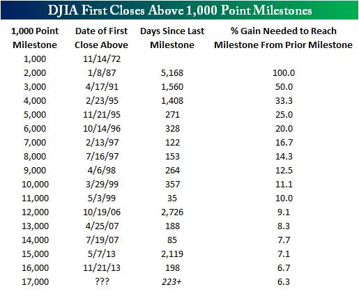 Когда Dow Jones превышал отметку в очередные 1000 пунктов