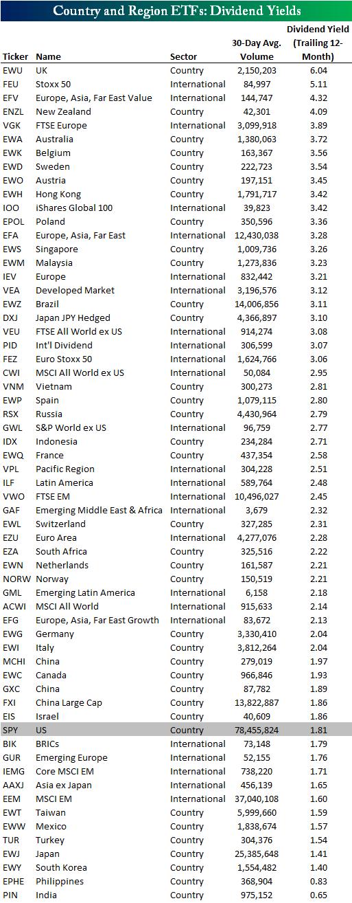 Дивидендная доходность ETF