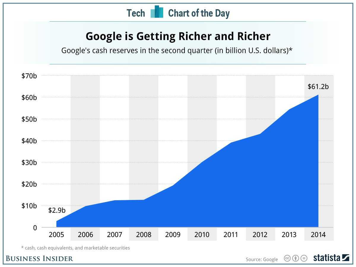 Резервы компании Google