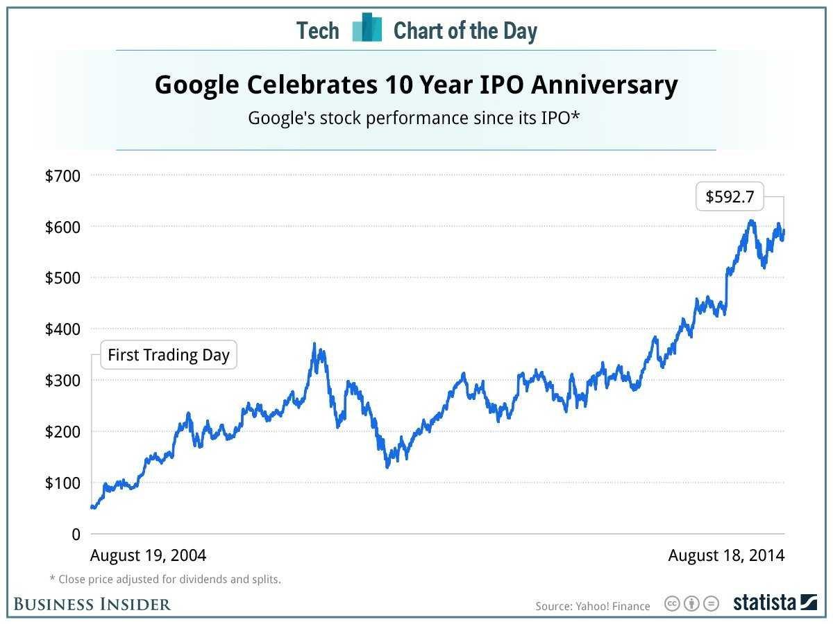 График акций Google с момента IPO