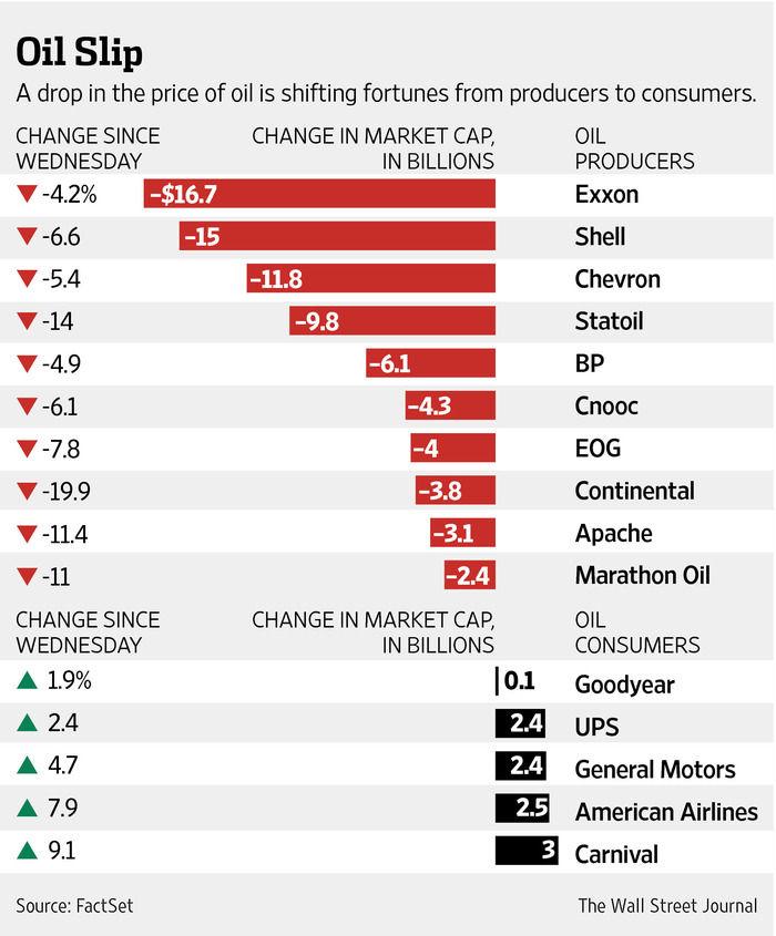 Кто выиграл и проиграл от падения цен на нефть?
