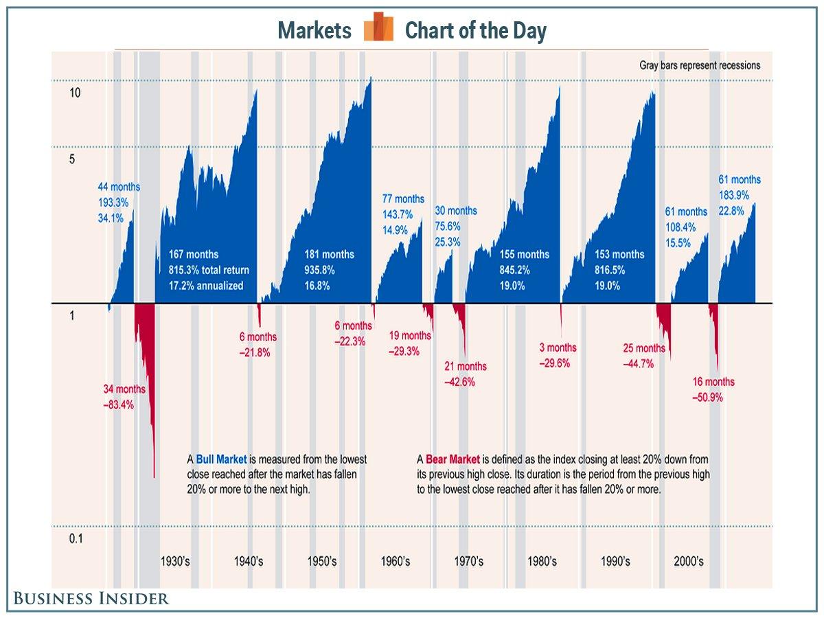 Периоды бычьего и медвежьего рынка в США
