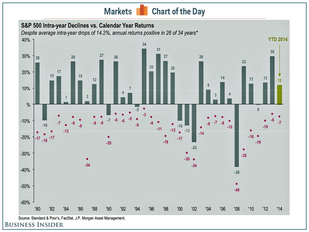 Падения и доходность индекса S&P 500