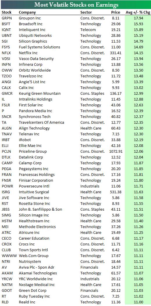 Самые волатильные ценные бумаги в сезон отчетов