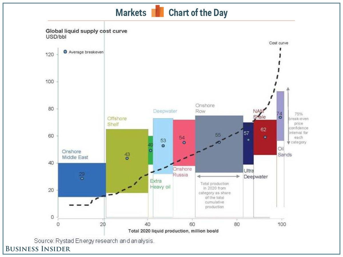 Себестоимость нефти в зависимости от способа добычи