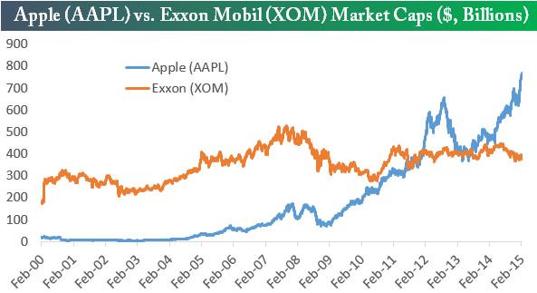 AAPL vs XOM