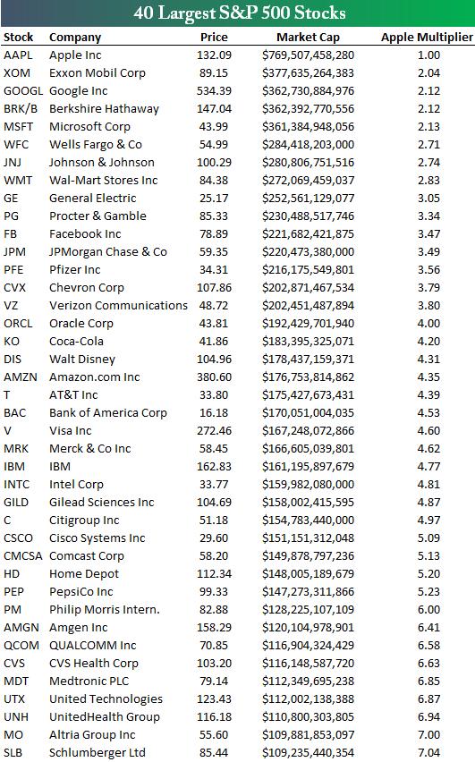 Крупнейшие компании мира в сравнении с Apple