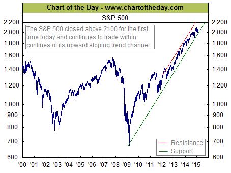 График роста индекса S&P 500 за 15 лет