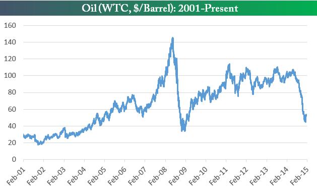 График цены на нефть с 2001 года