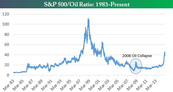 Соотношение индекса S&P 500 и цены на нефть