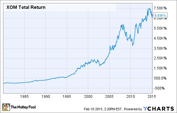 Доходность инвестиций в акции XOM