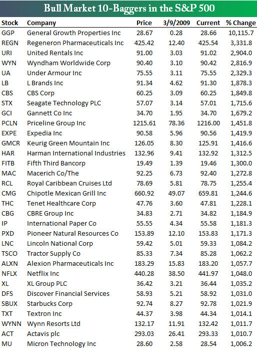 Акции роста в индексе S&P 500 за период бычьего рынка