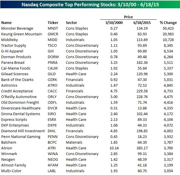 Рейтинг лучших акций индекса Nasdaq за 15 лет