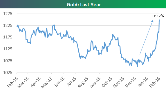 Внушительный рост котировок золота с декабря 2015 года